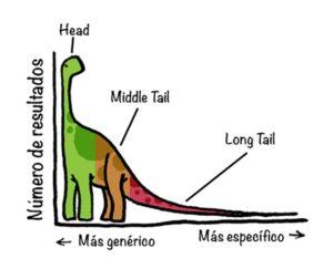 keywords long tail
